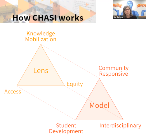 """Screenshot of Martha Dow sharing a PowerPoint slide, which is titled """"How CHASI works."""" It shows a diagram that presents CHASI's lens as knowledge mobilization, equity, and access, and its model as community responsive, student development, and interdisciplinary."""