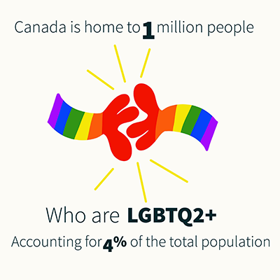An illustration of two cartoon, rainbow-coloured hands coming together in celebration. Text reads: Canada is home to 1 million people who are LGBTQ2+, accounting for 4% of the total population